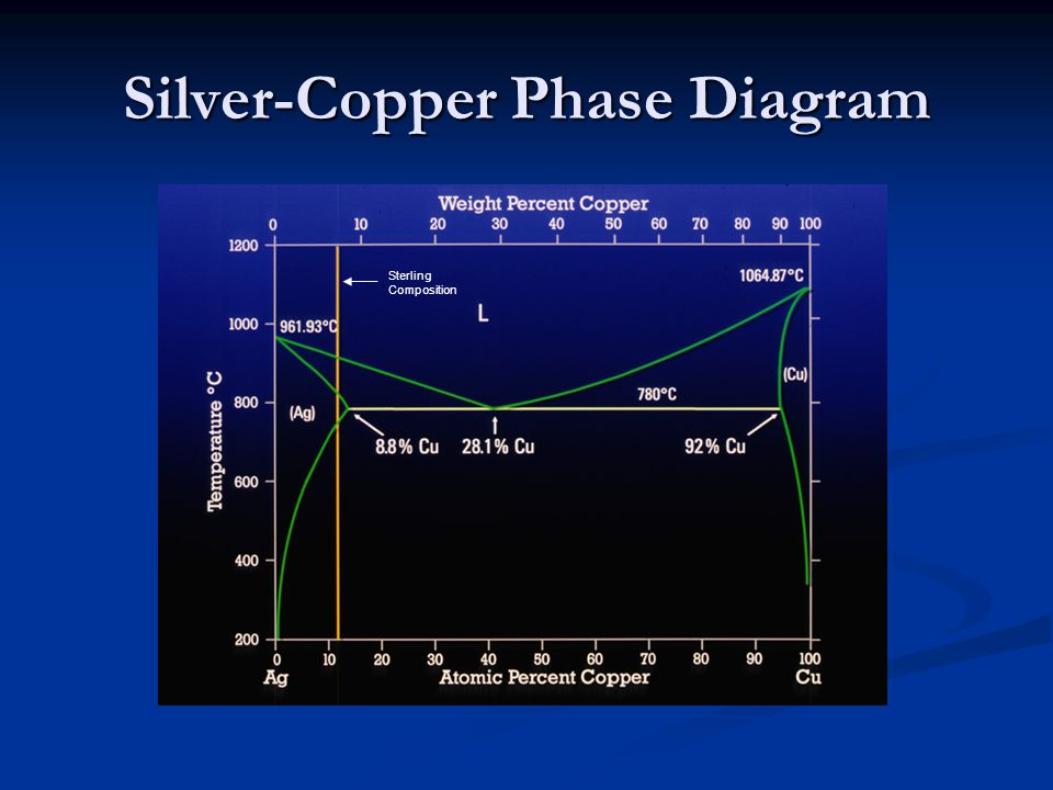 Silver-Copper Phase Diagram