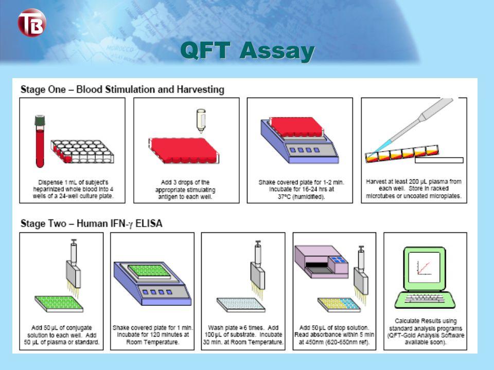 QFT Assay