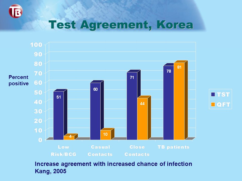 Test Agreement, Korea Percent. positive. Increase agreement with increased chance of infection.