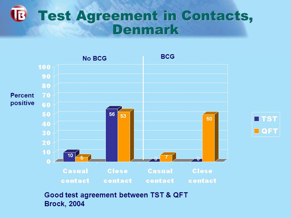 Test Agreement in Contacts, Denmark