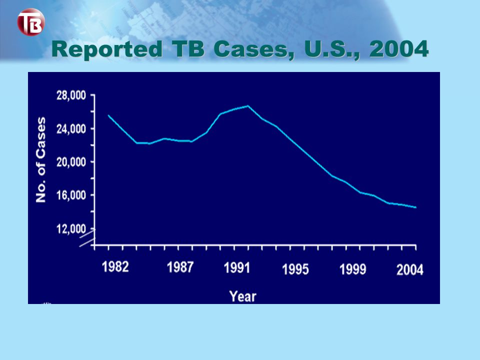Reported TB Cases, U.S., 2004