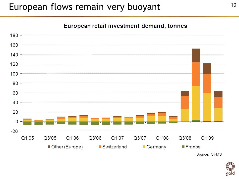 European flows remain very buoyant