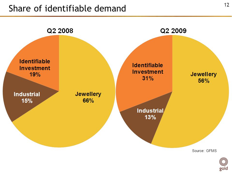 Share of identifiable demand