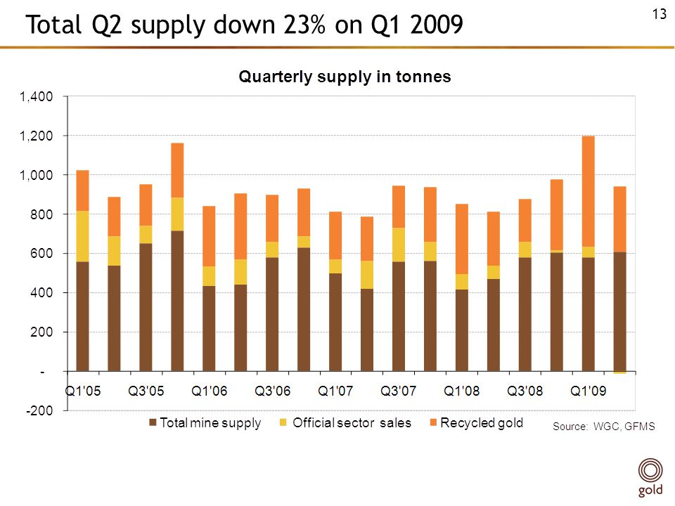 Total Q2 supply down 23% on Q1 2009