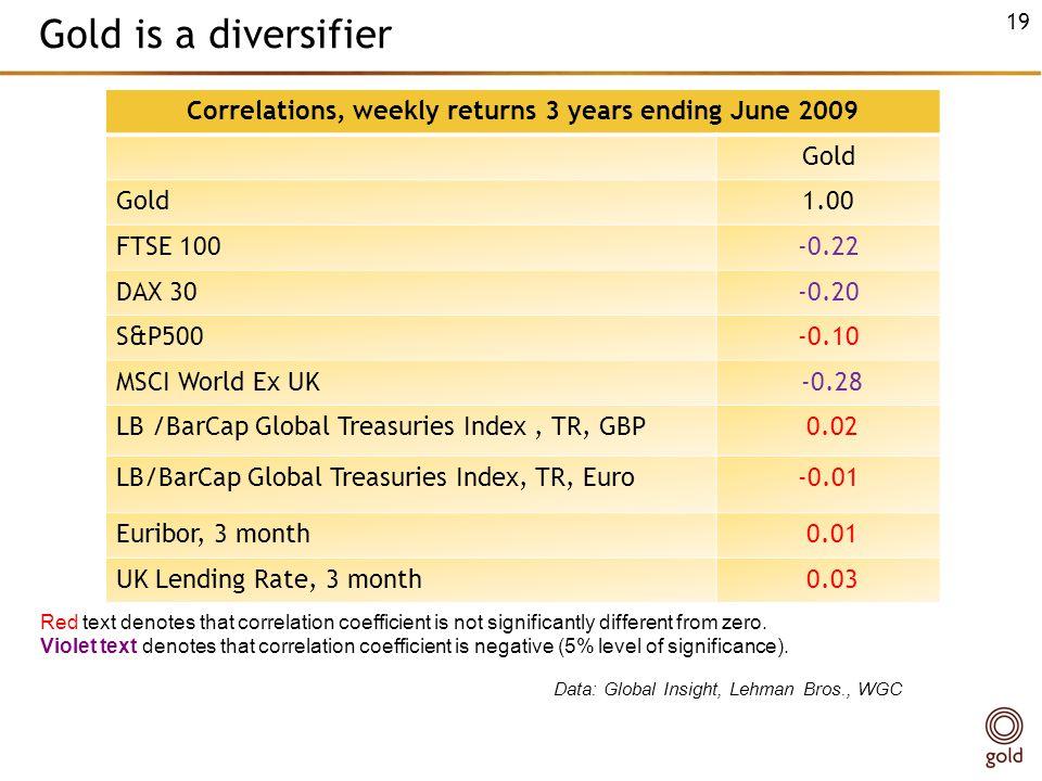 Correlations, weekly returns 3 years ending June 2009