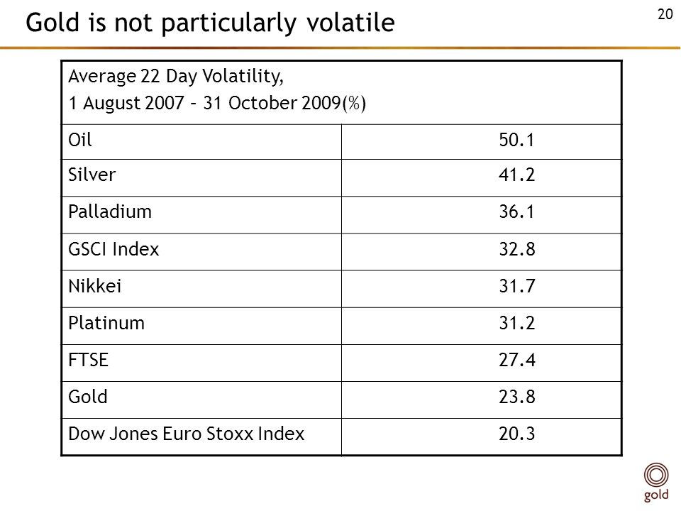 Gold is not particularly volatile