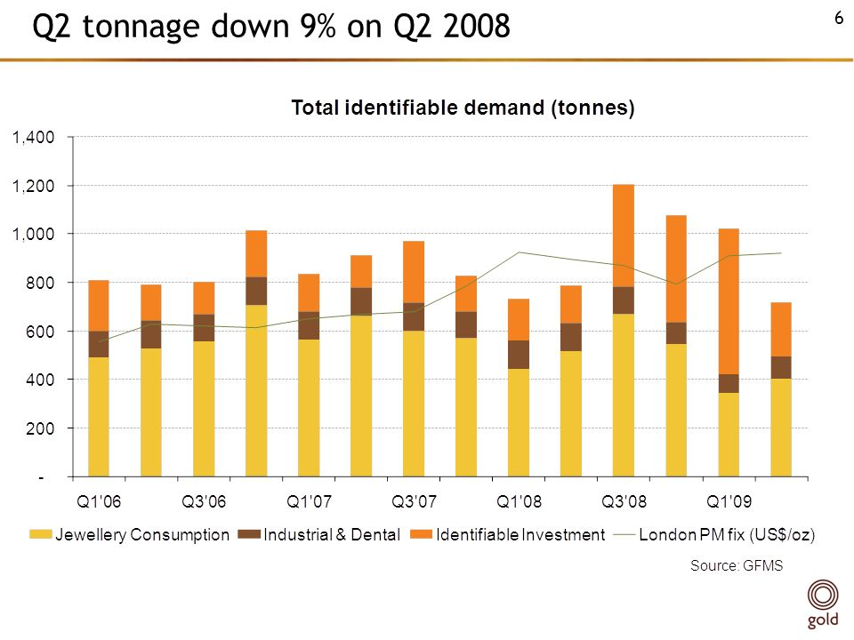 Q2 tonnage down 9% on Q2 2008