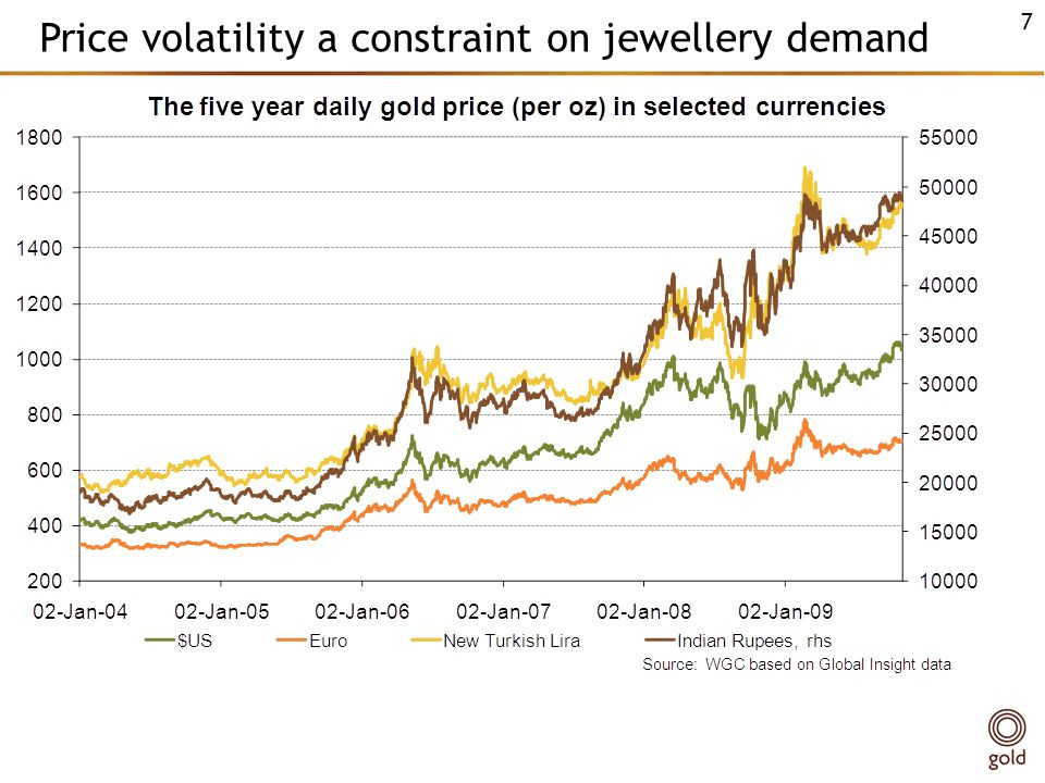Price volatility a constraint on jewellery demand