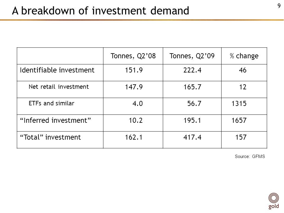 A breakdown of investment demand