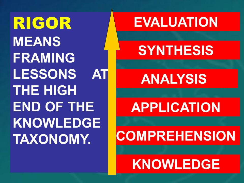 RIGOR MEANS FRAMING LESSONS AT THE HIGH END OF THE KNOWLEDGE TAXONOMY.