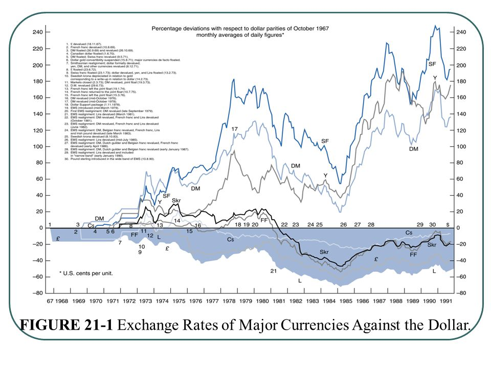 FIGURE 21-1 Exchange Rates of Major Currencies Against the Dollar.