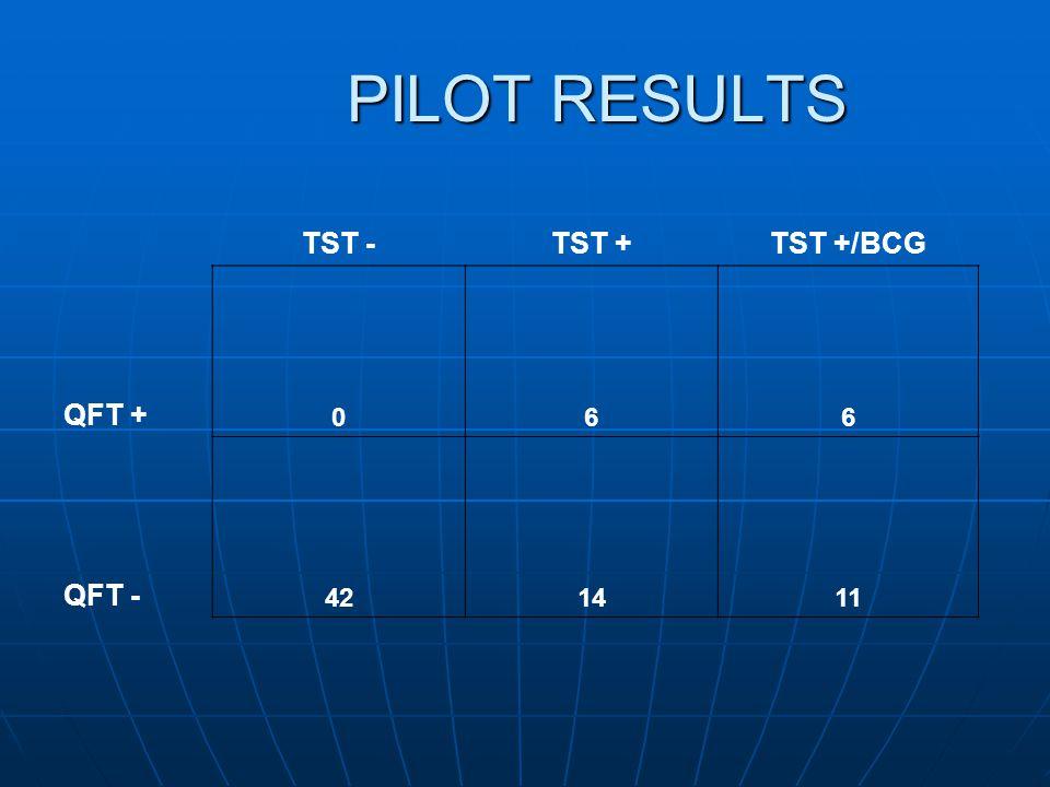 PILOT RESULTS TST - TST + TST +/BCG QFT + 6 QFT - 42 14 11