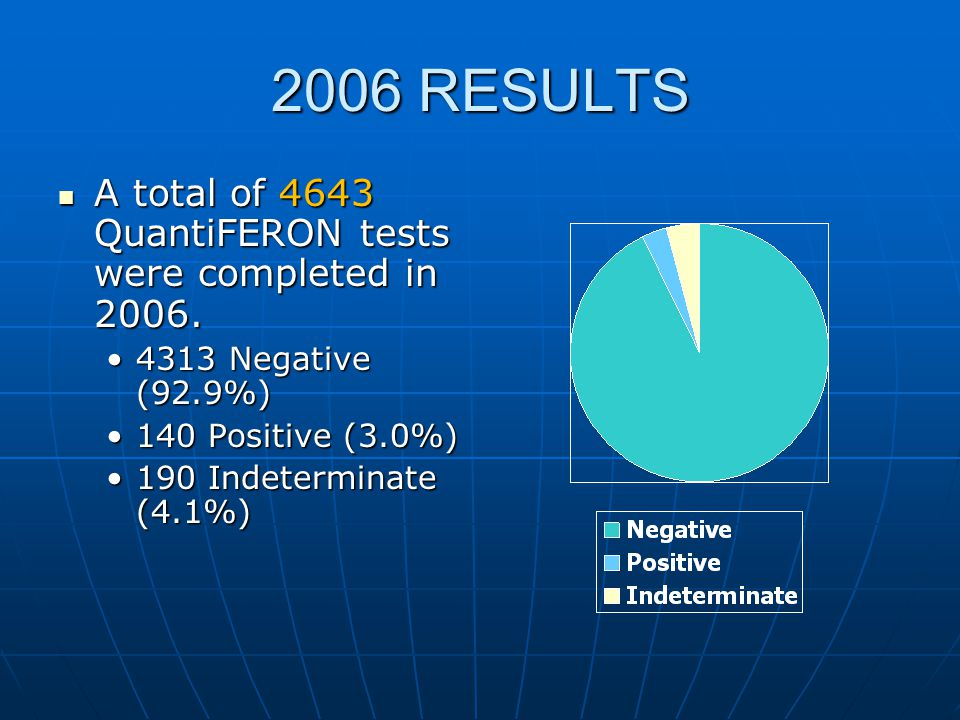 2006 RESULTS A total of 4643 QuantiFERON tests were completed in 2006.