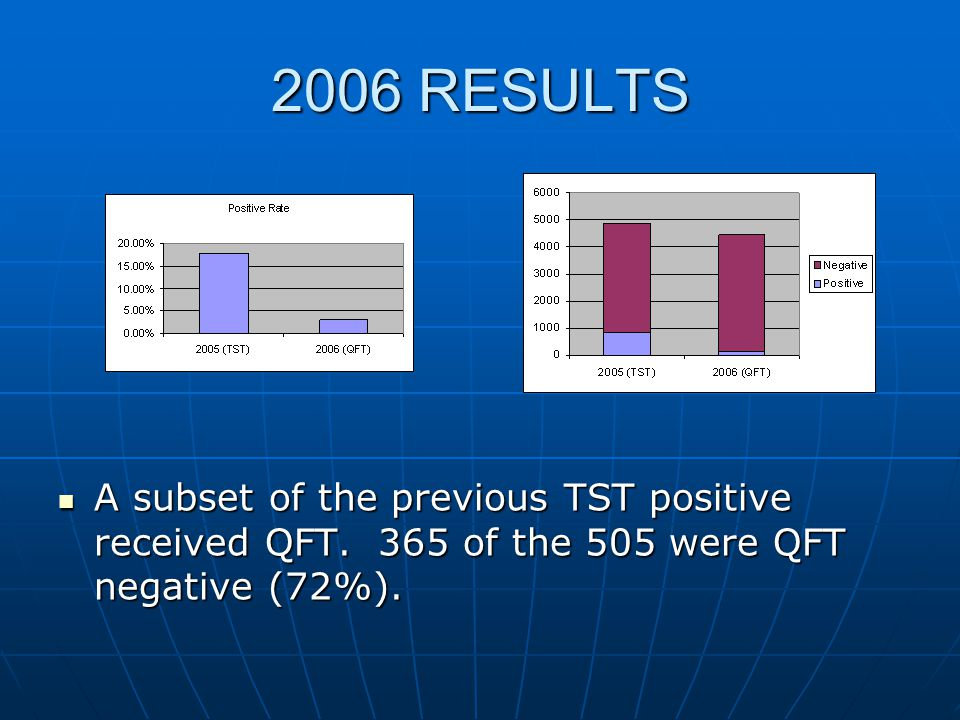 2006 RESULTS A subset of the previous TST positive received QFT.
