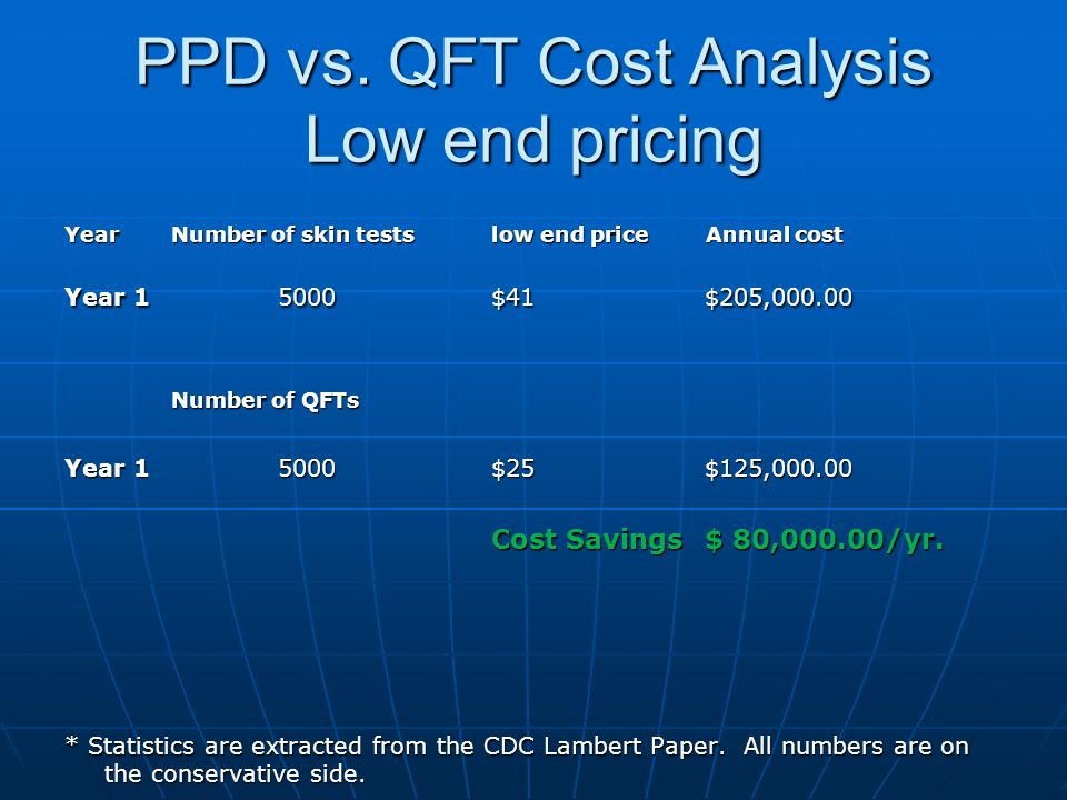 PPD vs. QFT Cost Analysis Low end pricing