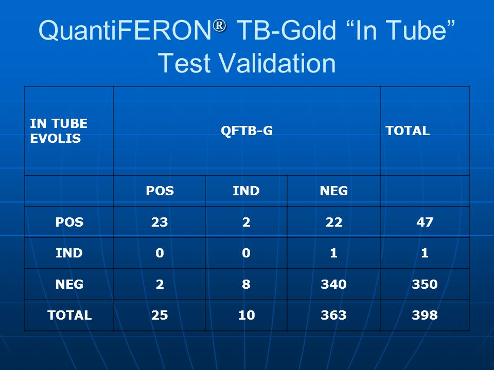 QuantiFERON® TB-Gold In Tube Test Validation