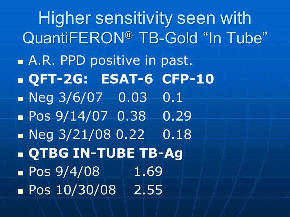 Higher sensitivity seen with QuantiFERON® TB-Gold In Tube