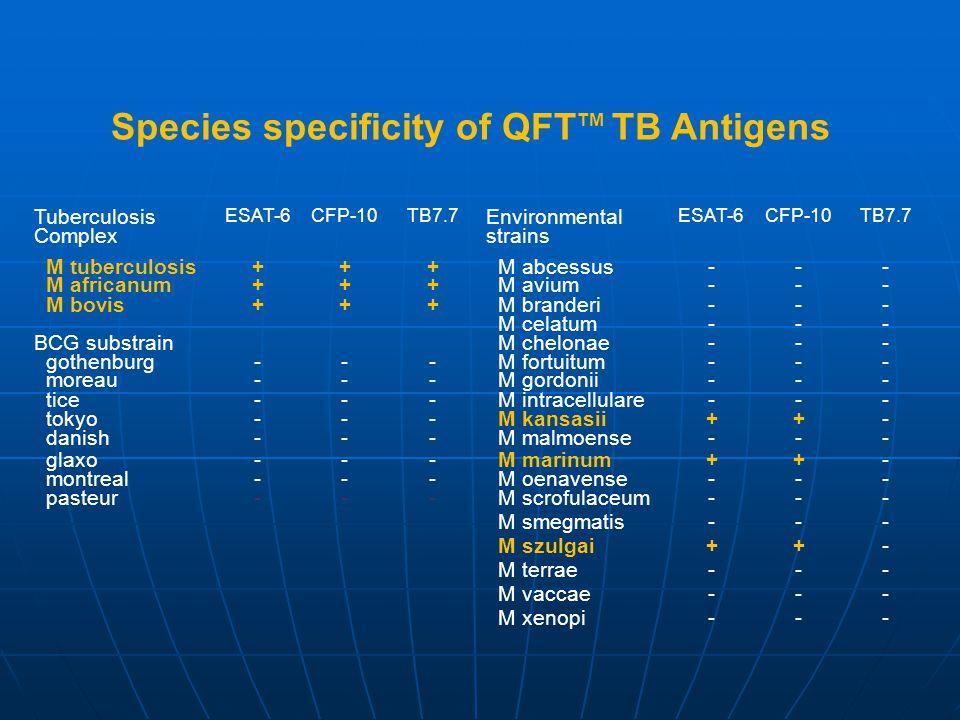 Species specificity of QFTTM TB Antigens