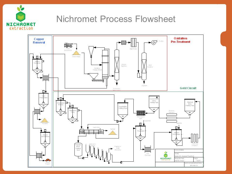 Nichromet Process Flowsheet