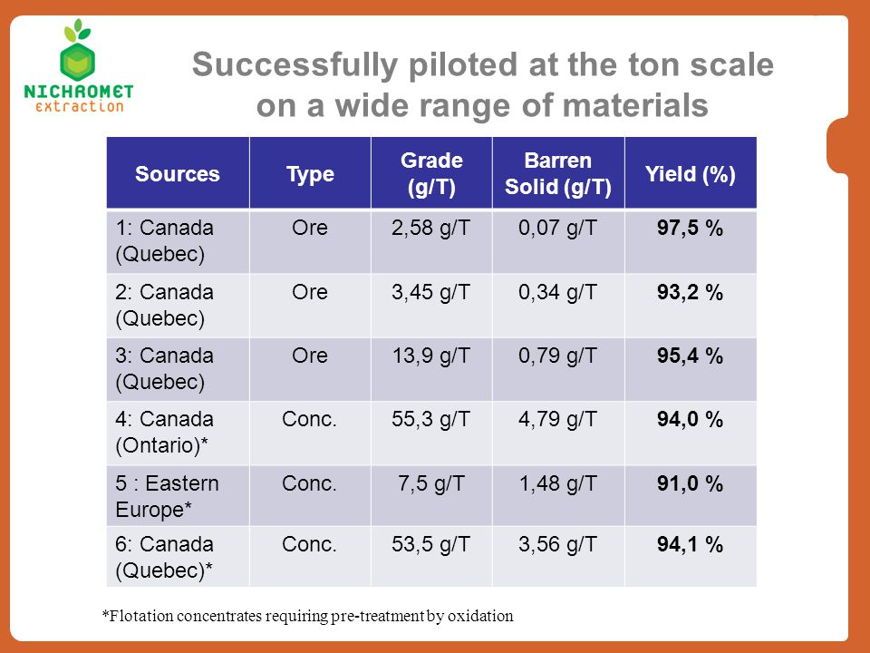 Successfully piloted at the ton scale on a wide range of materials