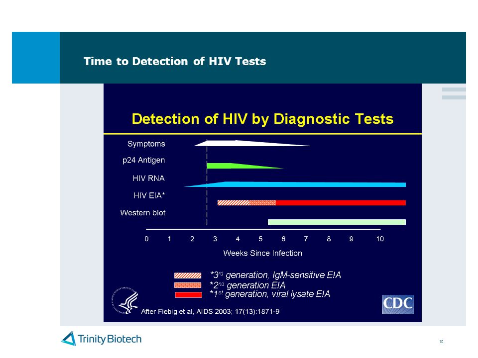 Time to Detection of HIV Tests