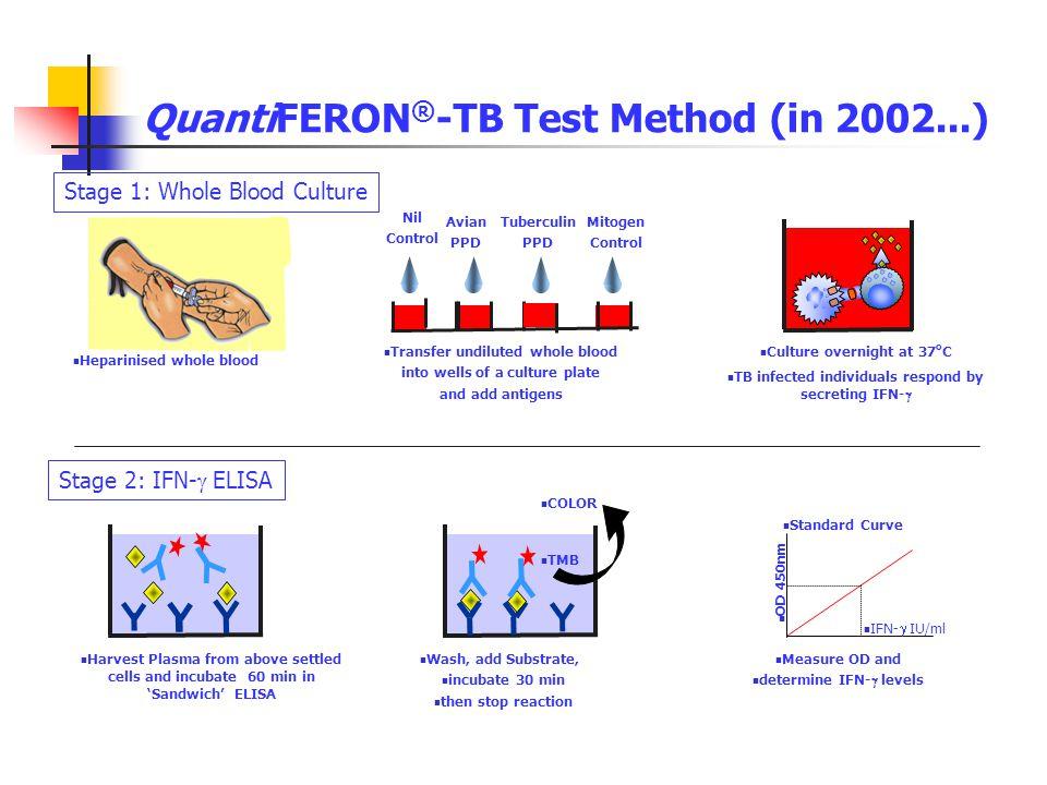QuantiFERON®-TB Test Method (in 2002...)