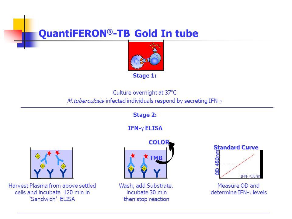 QuantiFERON®-TB Gold In tube