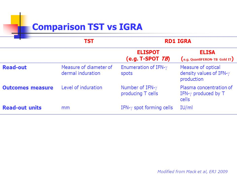 ELISA (e.g. QuantiFERON-TB Gold IT)