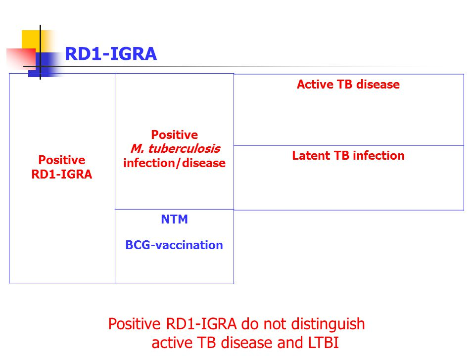Positive M. tuberculosis infection/disease