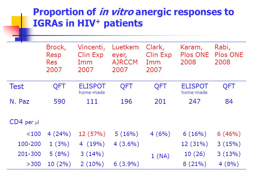 Proportion of in vitro anergic responses to IGRAs in HIV+ patients