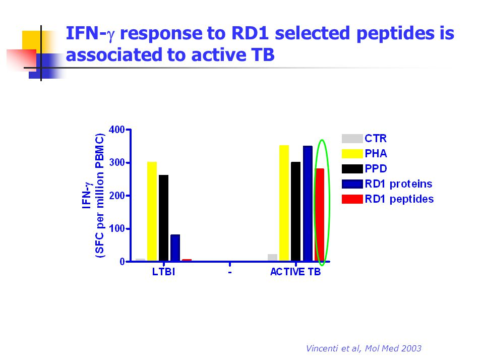 IFN-g response to RD1 selected peptides is associated to active TB