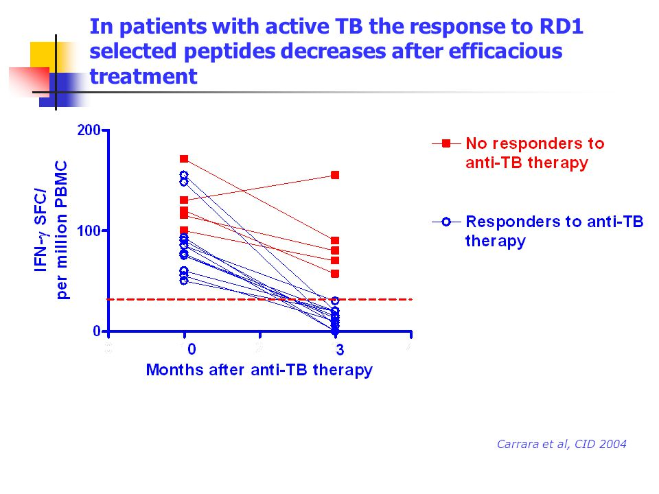 In patients with active TB the response to RD1 selected peptides decreases after efficacious treatment