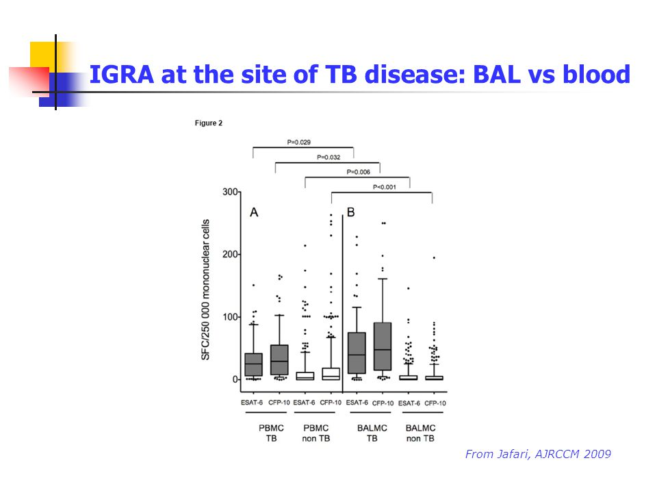 IGRA at the site of TB disease: BAL vs blood