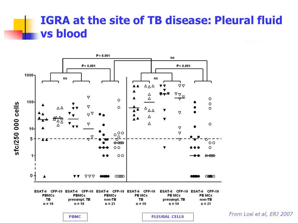 IGRA at the site of TB disease: Pleural fluid vs blood