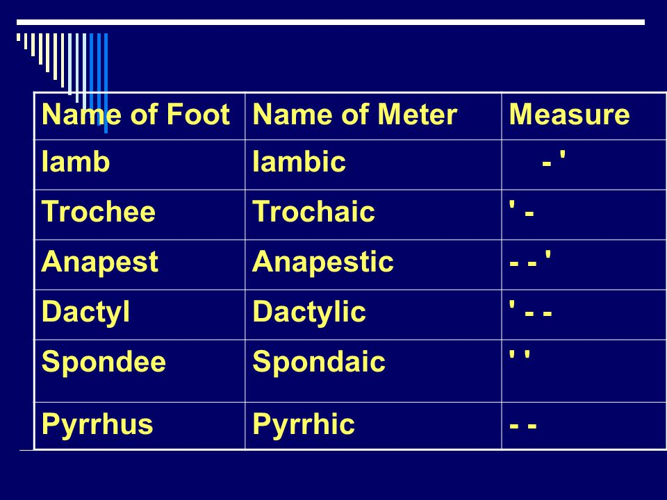 Name of Foot Name of Meter. Measure. Iamb. Iambic. - Trochee. Trochaic. - Anapest. Anapestic.