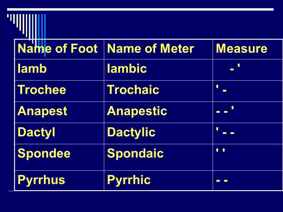 Name of Foot Name of Meter. Measure. Iamb. Iambic. - Trochee. Trochaic. - Anapest. Anapestic.