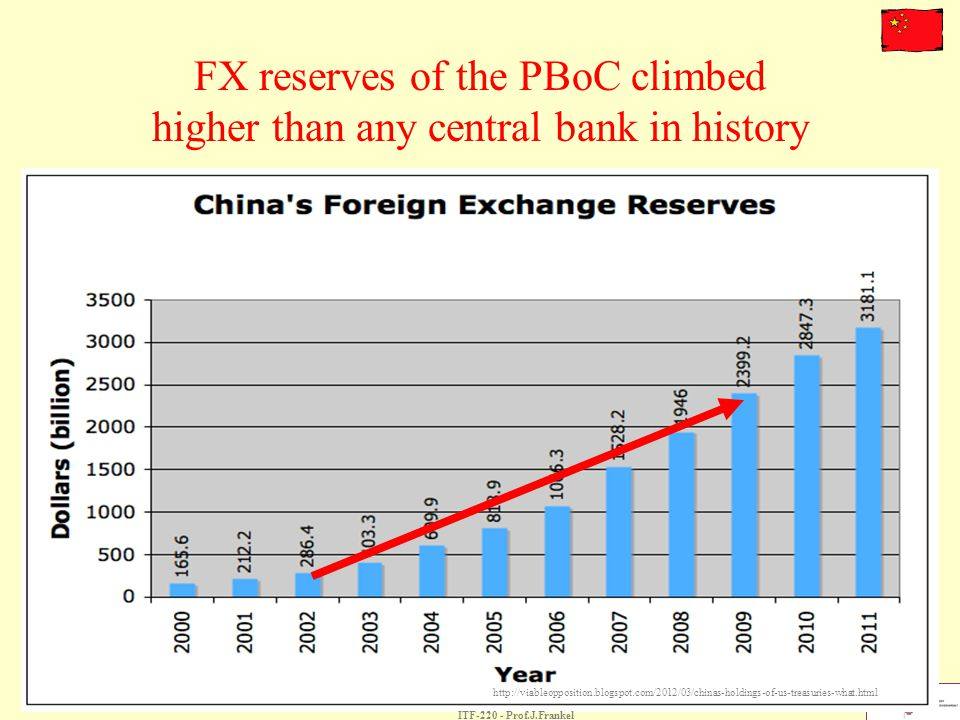 FX reserves of the PBoC climbed higher than any central bank in history