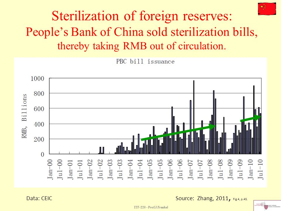 Sterilization of foreign reserves: People's Bank of China sold sterilization bills, thereby taking RMB out of circulation.