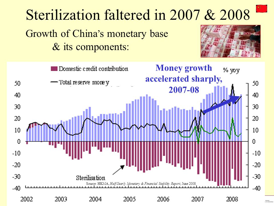 Money growth accelerated sharply, 2007-08