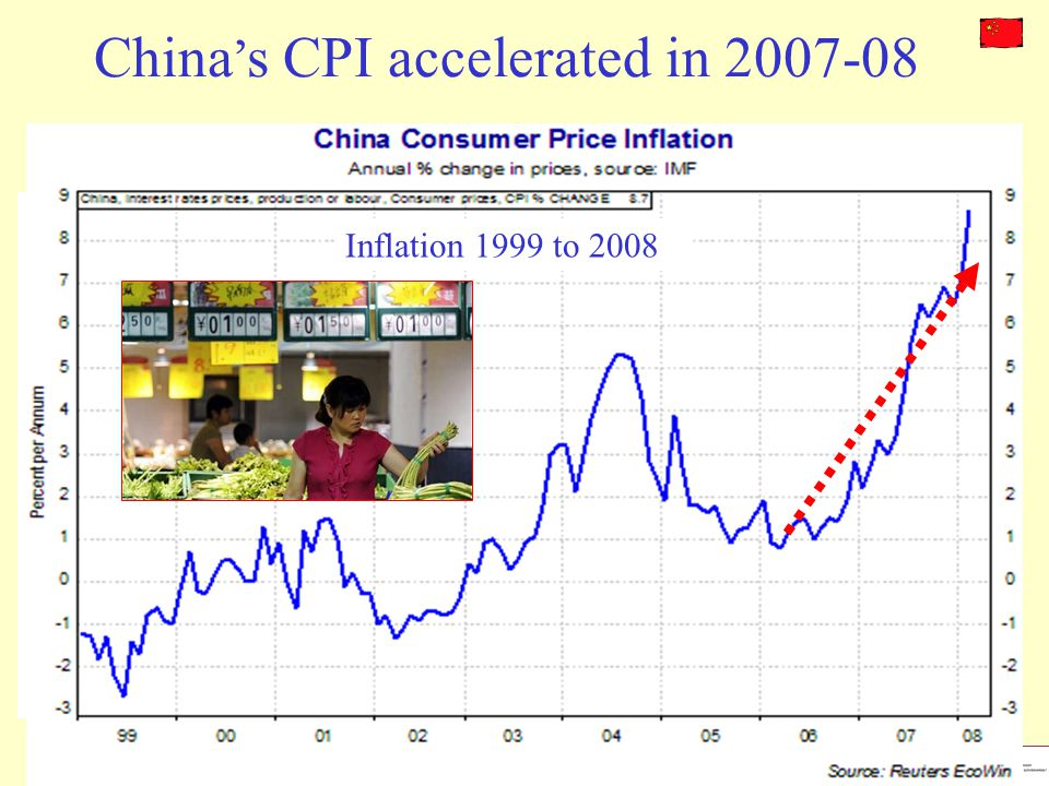 China's CPI accelerated in 2007-08