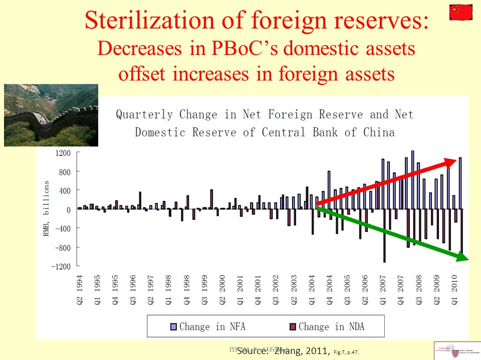 Sterilization of foreign reserves: Decreases in PBoC's domestic assets offset increases in foreign assets
