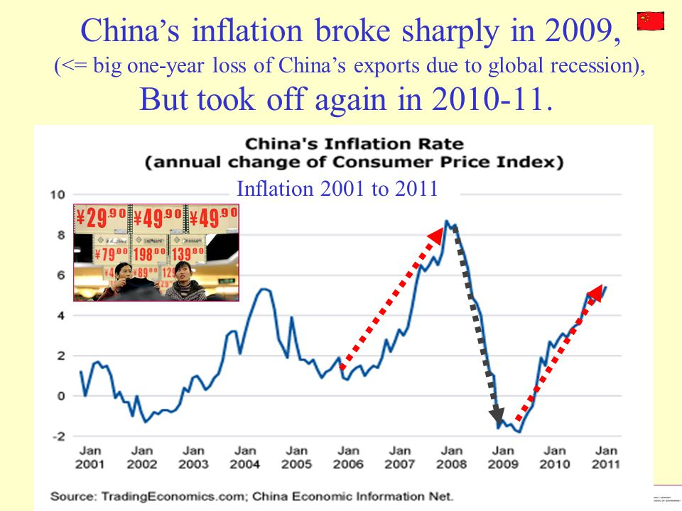 China's inflation broke sharply in 2009, (<= big one-year loss of China's exports due to global recession),