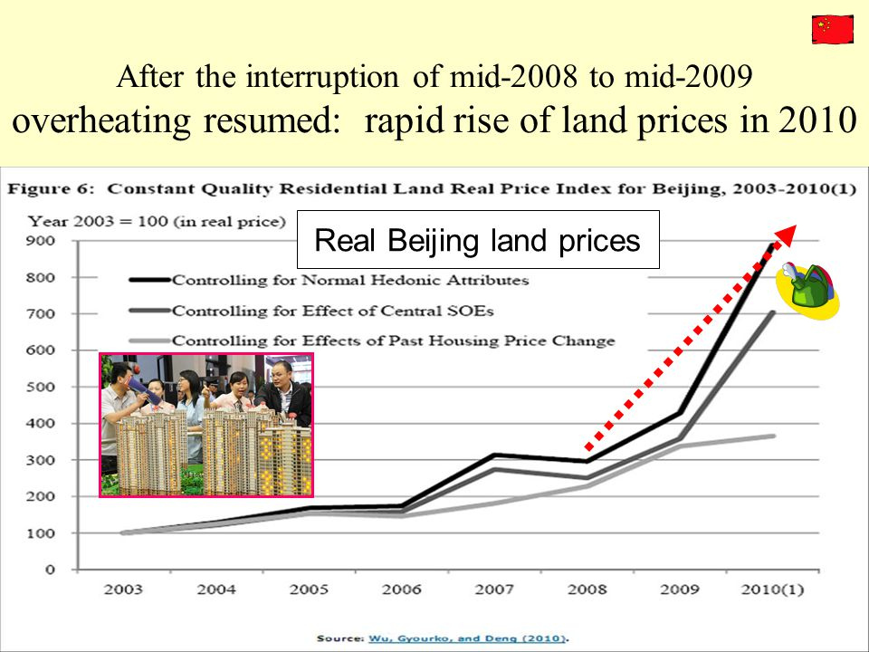 Real Beijing land prices