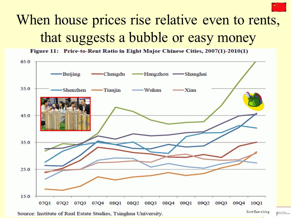 When house prices rise relative even to rents, that suggests a bubble or easy money