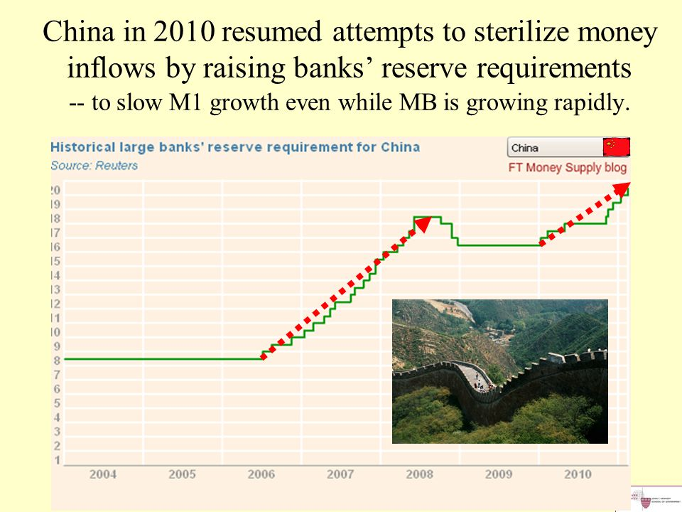 China in 2010 resumed attempts to sterilize money inflows by raising banks' reserve requirements -- to slow M1 growth even while MB is growing rapidly.