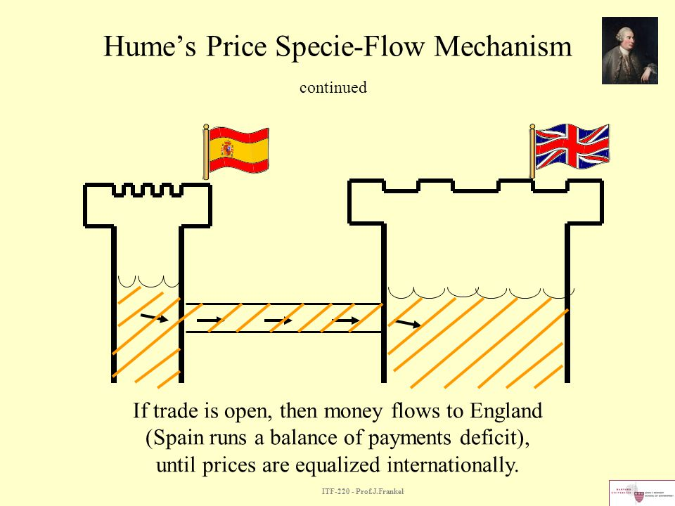 Hume's Price Specie-Flow Mechanism