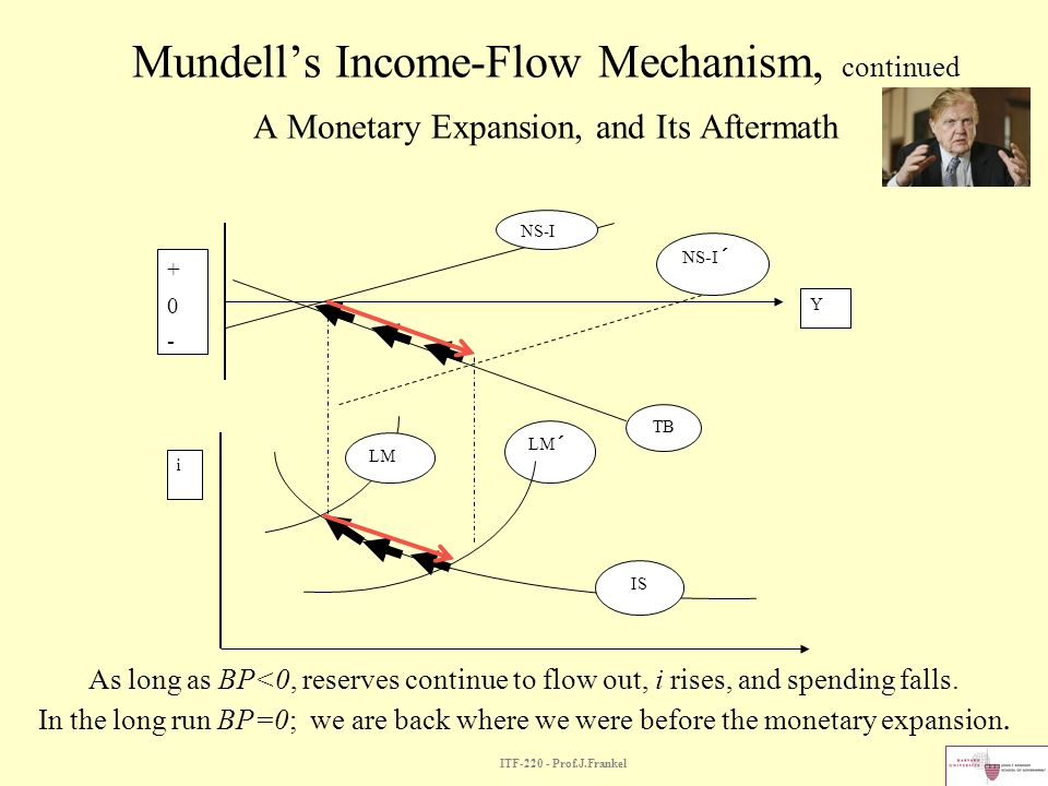 Mundell's Income-Flow Mechanism, continued A Monetary Expansion, and Its Aftermath
