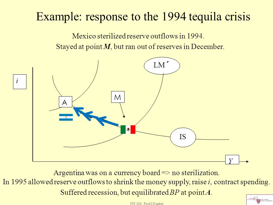 Example: response to the 1994 tequila crisis