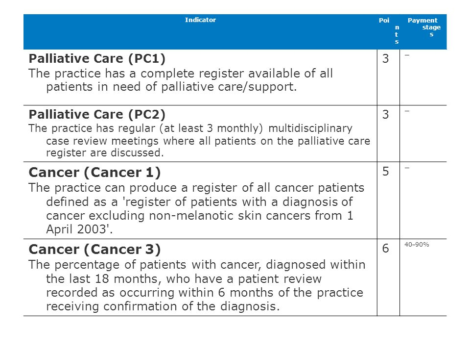 Cancer (Cancer 1) Cancer (Cancer 3) Palliative Care (PC1)