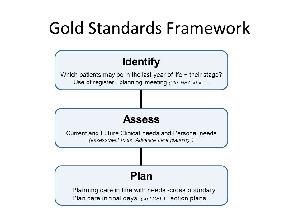 Gold Standards Framework